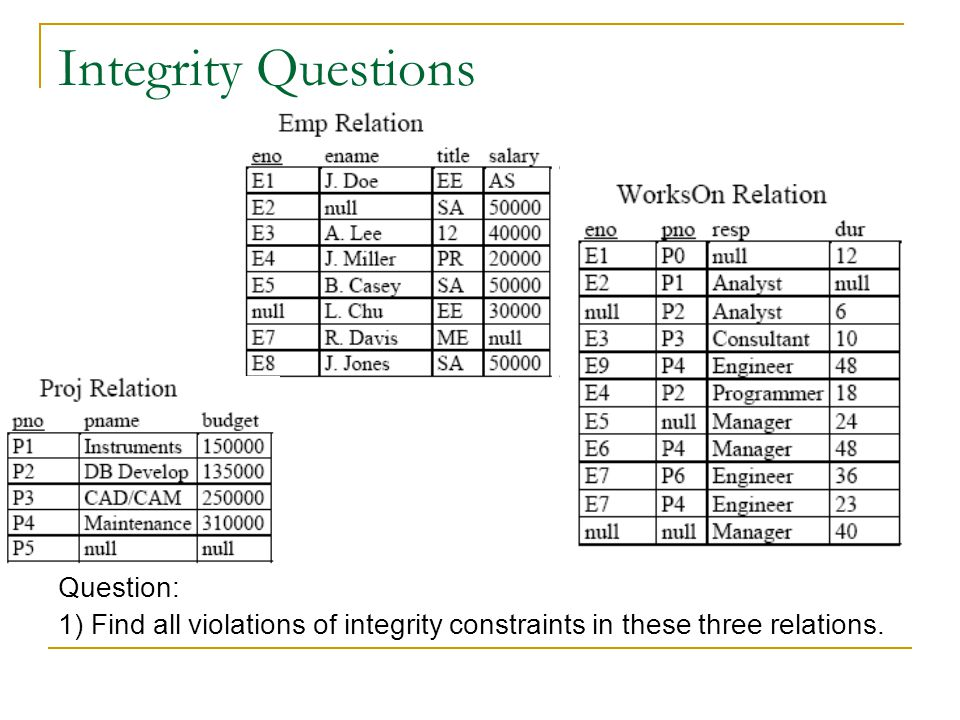 Integrity Questions Question: 1) Find all violations of integrity constraints in these three relations.