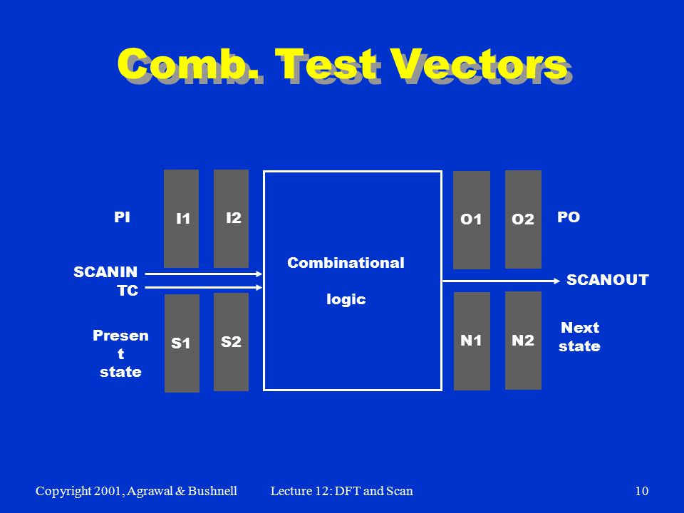 Copyright 2001, Agrawal & BushnellLecture 12: DFT and Scan10 Comb.
