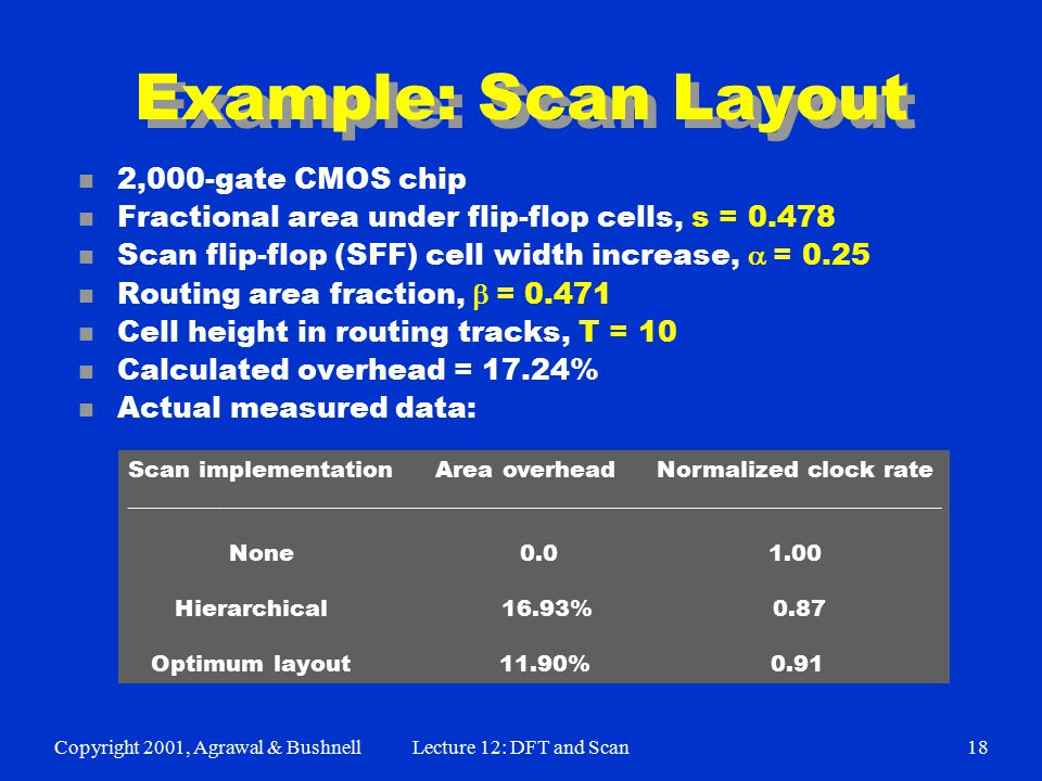 Copyright 2001, Agrawal & BushnellLecture 12: DFT and Scan18 Example: Scan Layout n 2,000-gate CMOS chip n Fractional area under flip-flop cells, s = 0.478 Scan flip-flop (SFF) cell width increase,  = 0.25 Routing area fraction,  = 0.471 n Cell height in routing tracks, T = 10 n Calculated overhead = 17.24% n Actual measured data: Scan implementation Area overhead Normalized clock rate ______________________________________________________________________ None 0.0 1.00 Hierarchical 16.93% 0.87 Optimum layout 11.90% 0.91