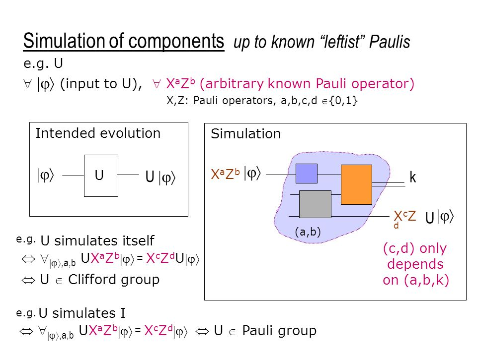 Simulation of components up to known leftist Paulis   (input to U),  X a Z b (arbitrary known Pauli operator) (c,d) only depends on (a,b,k)  k XaZbXaZb U  XcZdXcZd (a,b) U  U  Intended evolution Simulation U simulates itself   ,a,b UX a Z b  = X c Z d U  U  Clifford group e.g.