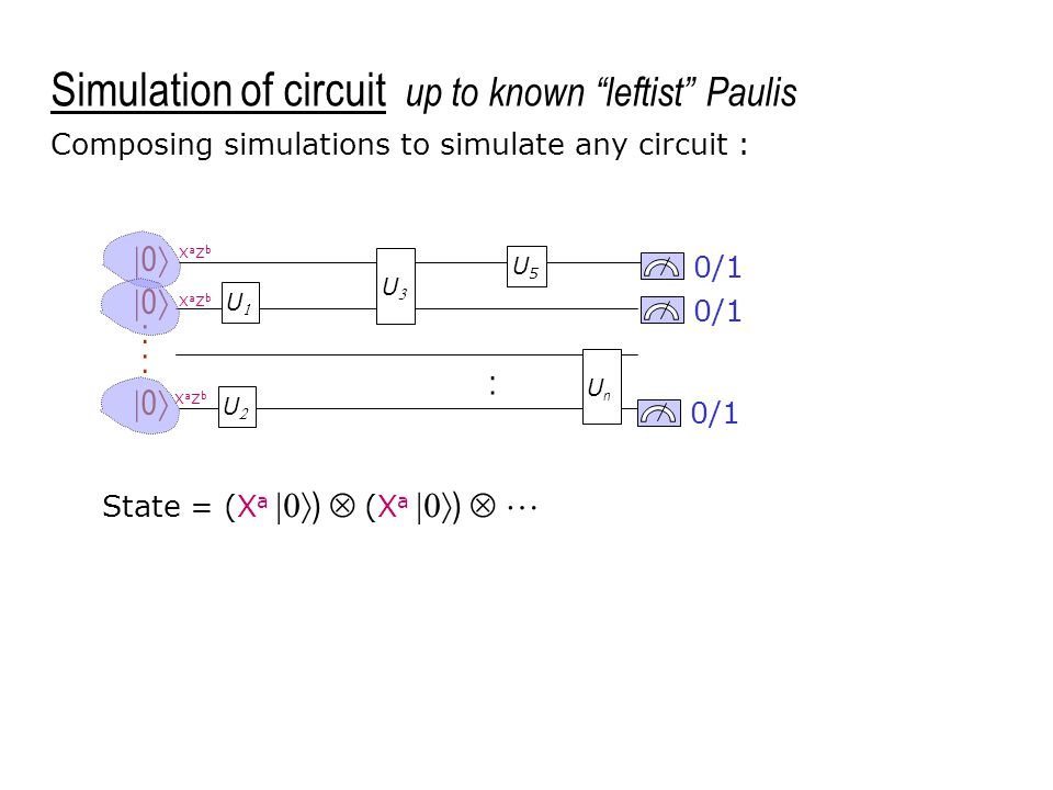 UU UU 0/1 U5U5 UnUn  0  :  0  Composing simulations to simulate any circuit : XaZbXaZb XaZbXaZb : UU Simulation of circuit up to known leftist Paulis XaZbXaZb UU UU State = (X a  )  (X a  )  