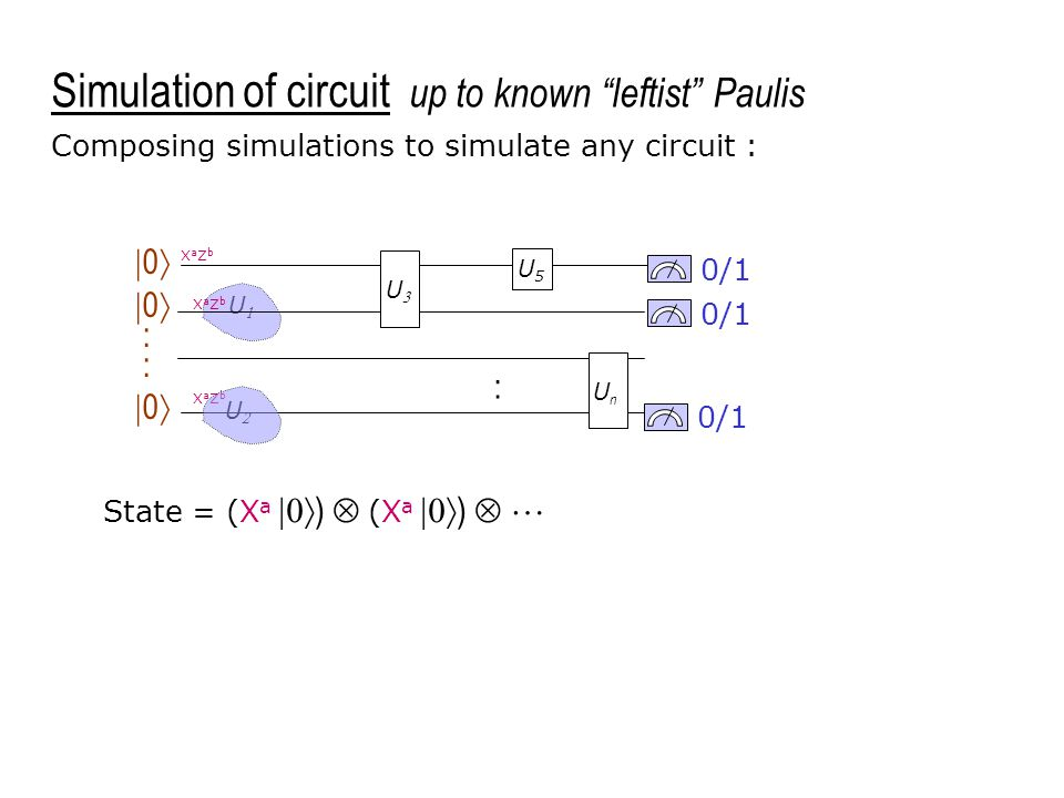 UU UU 0/1 U5U5 UnUn  0  :  0  Composing simulations to simulate any circuit : XaZbXaZb : UU XaZbXaZb XaZbXaZb Simulation of circuit up to known leftist Paulis State = (X a  )  (X a  )  