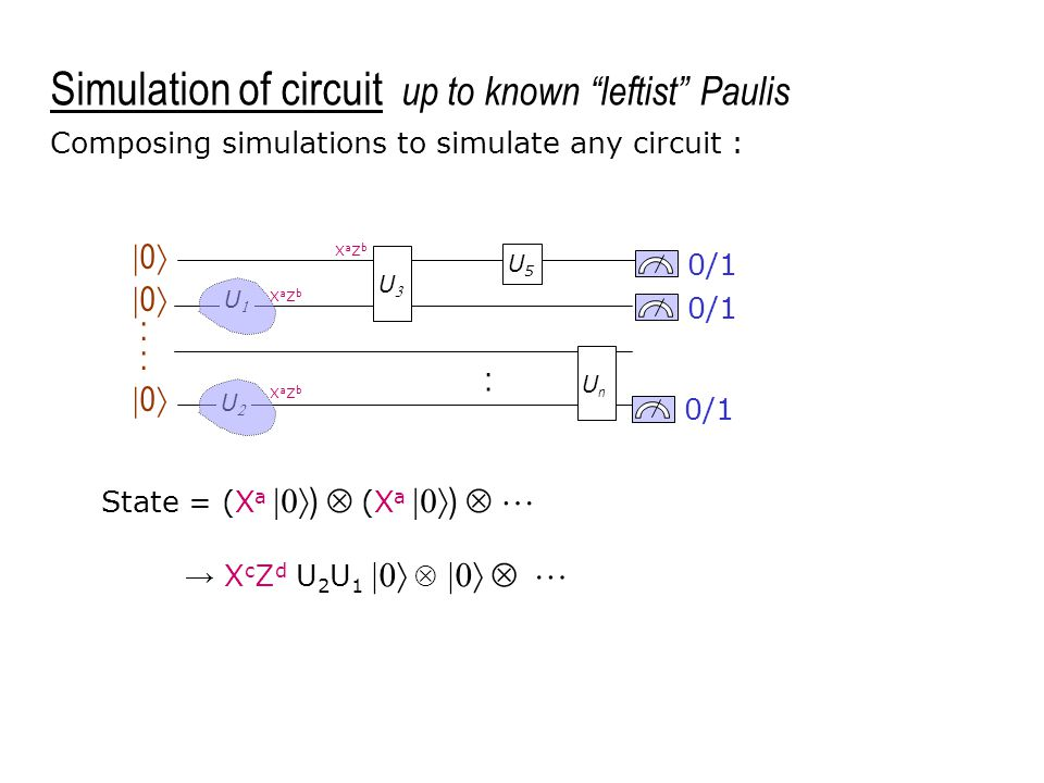 0/1 U5U5 UnUn  0  :  0  Composing simulations to simulate any circuit : XaZbXaZb UU UU XaZbXaZb : UU XaZbXaZb Simulation of circuit up to known leftist Paulis State = (X a  )  (X a  )   → X c Z d U 2 U 1     