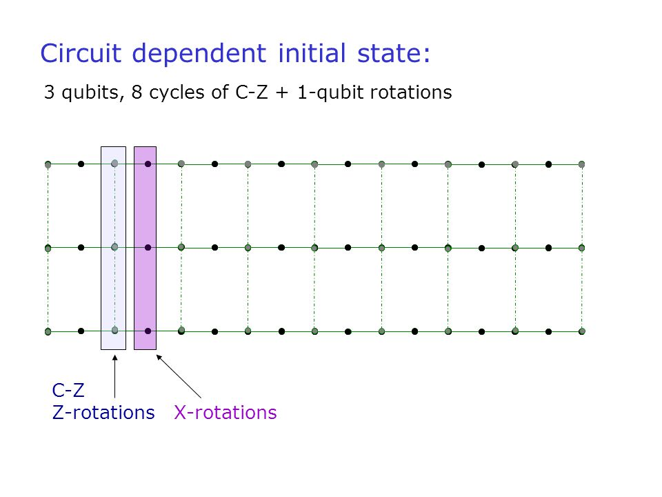 Circuit dependent initial state: 3 qubits, 8 cycles of C-Z + 1-qubit rotations C-Z Z-rotations X-rotations