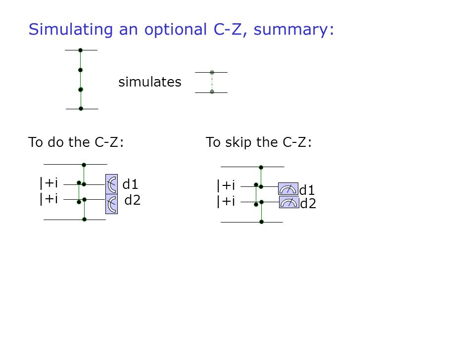 Simulating an optional C-Z, summary: |+ i d2 d1 |+ i d1 d2 simulates To do the C-Z:To skip the C-Z: