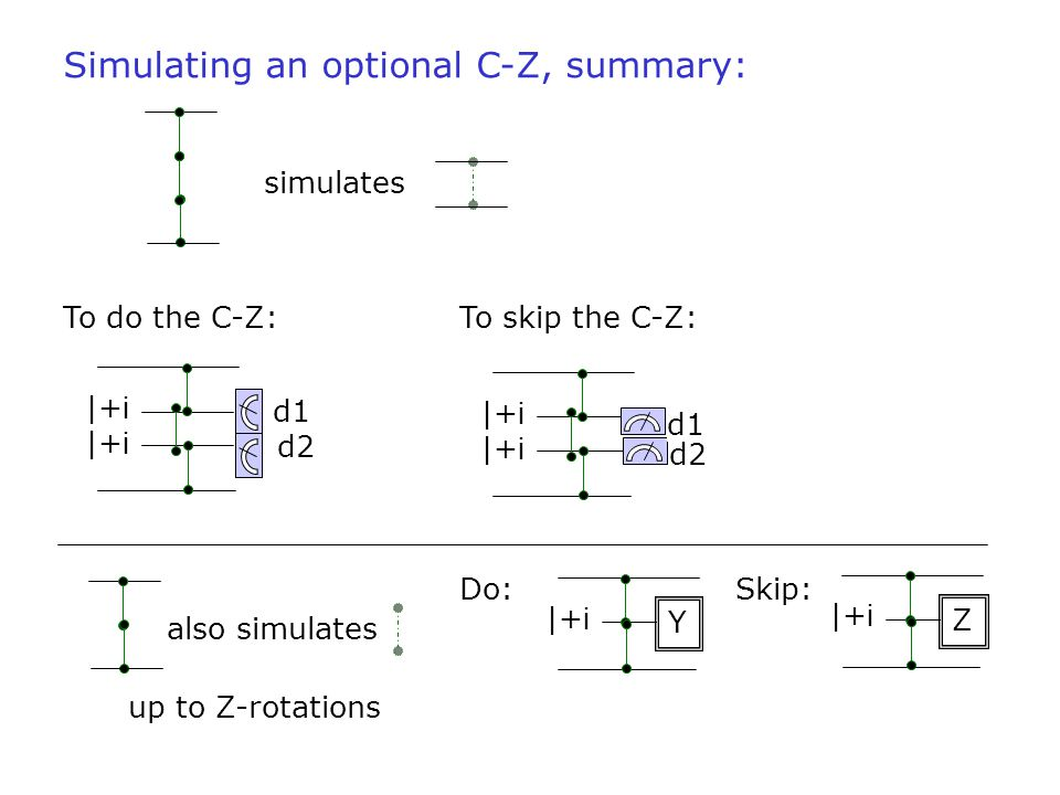 Simulating an optional C-Z, summary: |+ i d2 d1 |+ i d1 d2 simulates To do the C-Z:To skip the C-Z: also simulates Do:Skip: |+ i Y Z up to Z-rotations