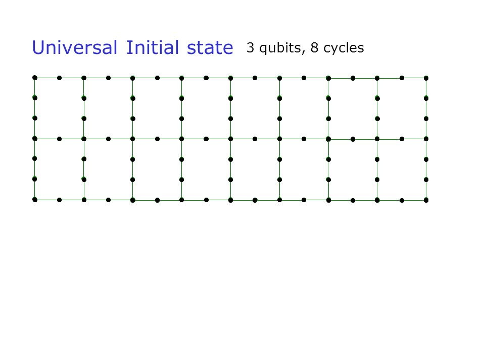 Universal Initial state 3 qubits, 8 cycles