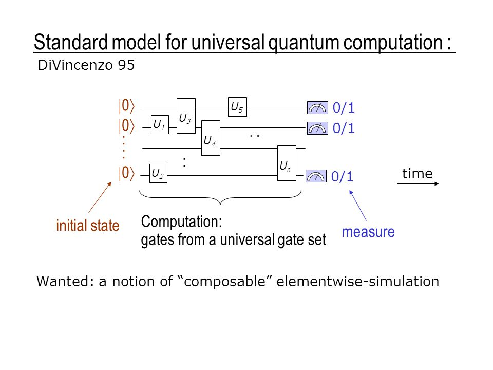 Standard model for universal quantum computation : UU UU 0/1 UU U5U5 UnUn UU  0  :  0  : : time initial state Computation: gates from a universal gate set measure DiVincenzo 95 Wanted: a notion of composable elementwise-simulation