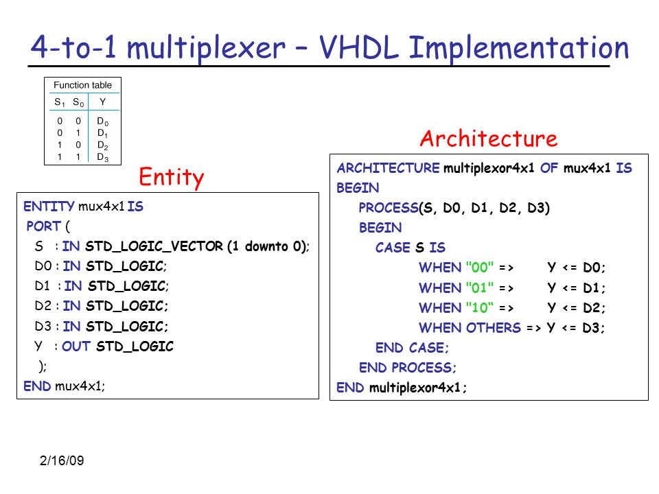 2/16/09 4-to-1 multiplexer – VHDL Implementation Entity ENTITY mux4x1 IS PORT ( S : IN STD_LOGIC_VECTOR (1 downto 0); D0 : IN STD_LOGIC; D1 : IN STD_LOGIC; D2 : IN STD_LOGIC; D3 : IN STD_LOGIC; Y : OUT STD_LOGIC ); END mux4x1; ARCHITECTURE multiplexor4x1 OF mux4x1 IS BEGIN PROCESS(S, D0, D1, D2, D3) BEGIN CASE S IS WHEN 00 => Y <= D0; WHEN 01 => Y <= D1; WHEN 10 => Y <= D2; WHEN OTHERS => Y <= D3; END CASE; END PROCESS; END multiplexor4x1; Architecture