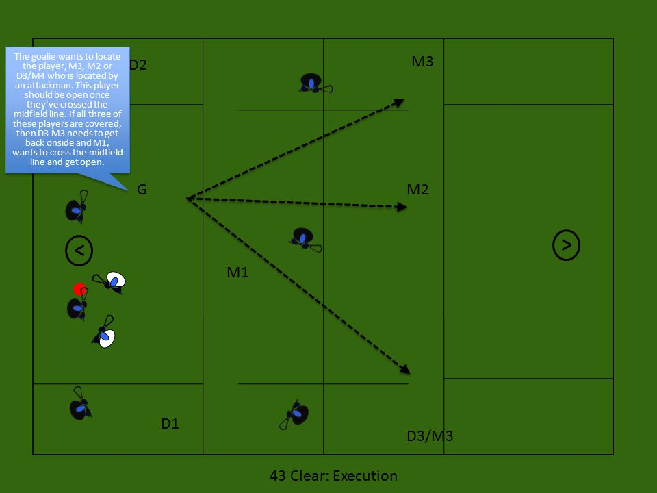D1 D2 M1 G M3 M2 D3/M3 43 Clear: Execution The goalie wants to locate the player, M3, M2 or D3/M4 who is located by an attackman.