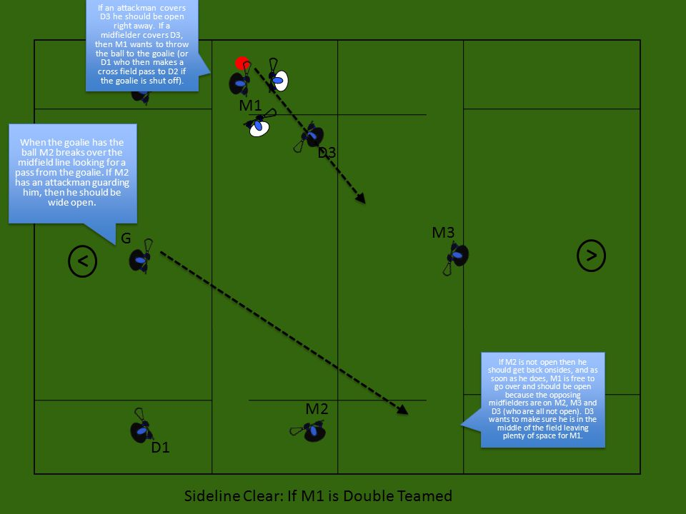 D1 D2 M1 G M3 M2 D3 Sideline Clear: If M1 is Double Teamed If an attackman covers D3 he should be open right away.