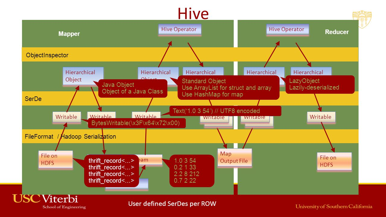 Hive File on HDFS Hierarchical Object Hierarchical Object Writable Stream Hierarchical Object Hierarchical Object Map Output File Writable Hierarchical Object Hierarchical Object File on HDFS User Script Hierarchical Object Hierarchical Object Hierarchical Object Hierarchical Object Hive Operator SerDe FileFormat / Hadoop Serialization Mapper Reducer ObjectInspector 1.0 3 54 0.2 1 33 2.2 8 212 0.7 2 22 thrift_record BytesWritable(\x3F\x64\x72\x00) Java Object Object of a Java Class Standard Object Use ArrayList for struct and array Use HashMap for map LazyObject Lazily-deserialized Writable Text('1.0 3 54') // UTF8 encoded User defined SerDes per ROW