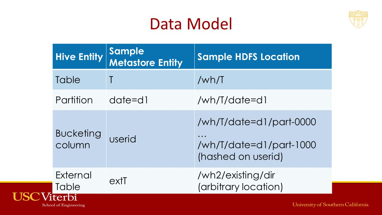 Data Model Hive Entity Sample Metastore Entity Sample HDFS Location TableT/wh/T Partitiondate=d1/wh/T/date=d1 Bucketing column userid /wh/T/date=d1/part-0000 … /wh/T/date=d1/part-1000 (hashed on userid) External Table extT /wh2/existing/dir (arbitrary location)