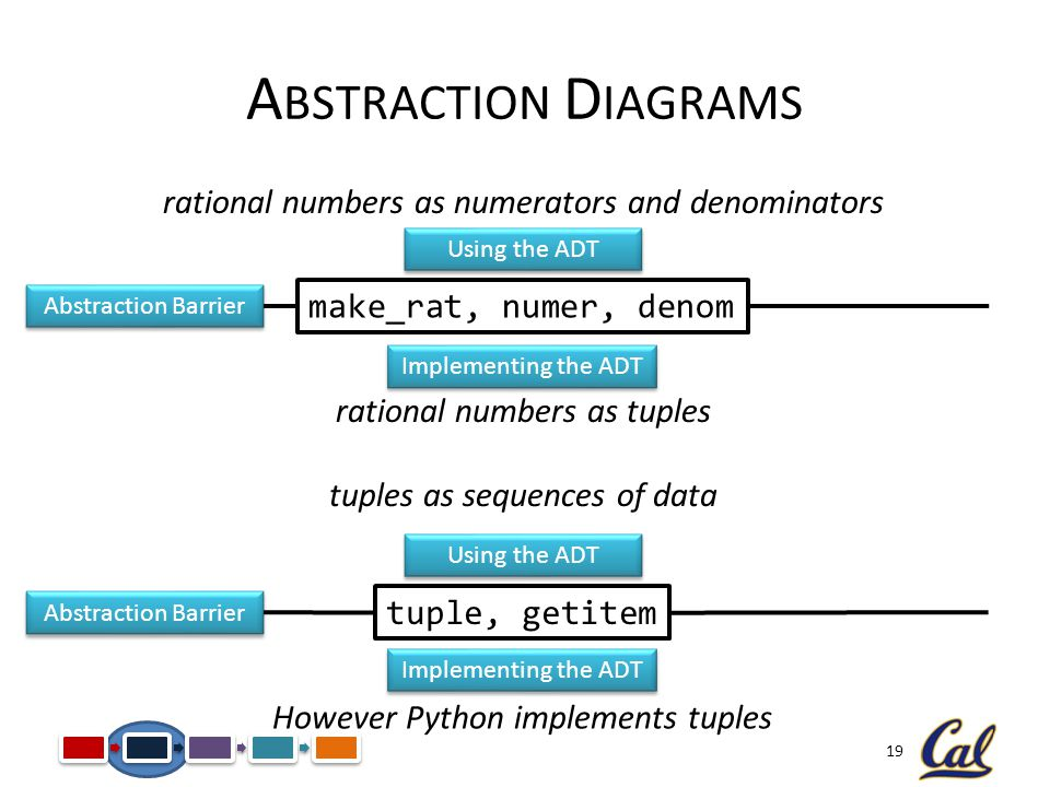 19 A BSTRACTION D IAGRAMS make_rat, numer, denomtuple, getitem rational numbers as numerators and denominators rational numbers as tuples tuples as sequences of data However Python implements tuples Abstraction Barrier Using the ADT Implementing the ADT Using the ADT Implementing the ADT Abstraction Barrier