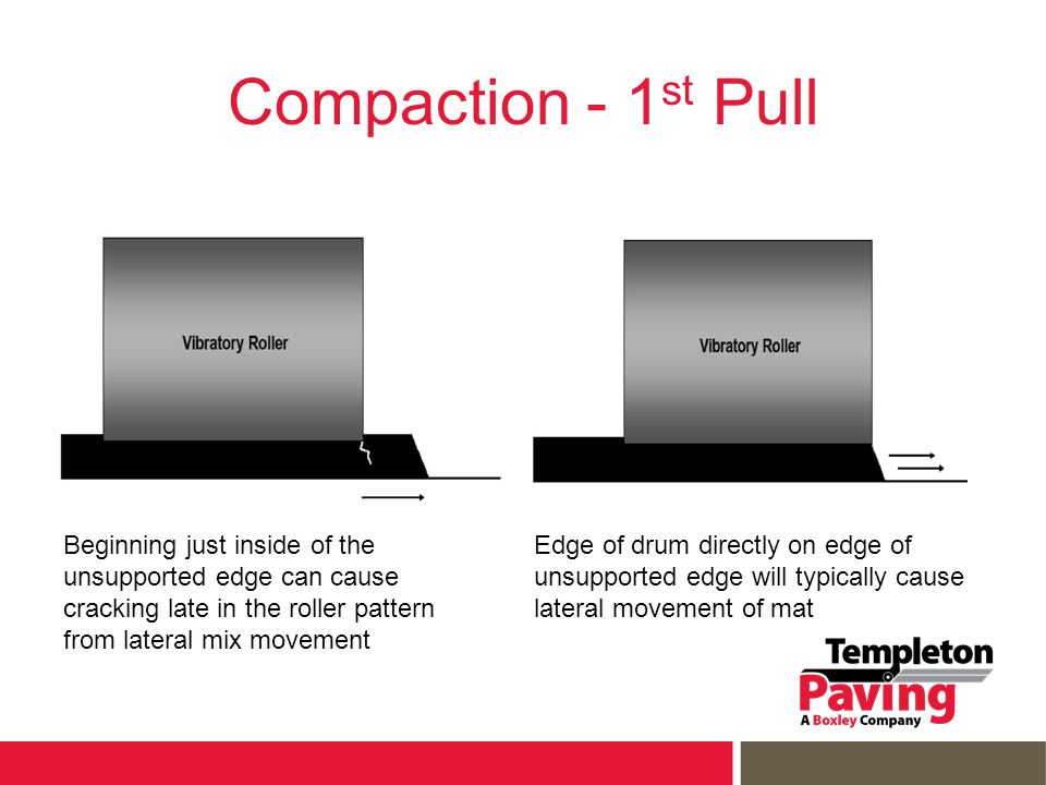 Compaction - 1 st Pull Beginning just inside of the unsupported edge can cause cracking late in the roller pattern from lateral mix movement Edge of drum directly on edge of unsupported edge will typically cause lateral movement of mat
