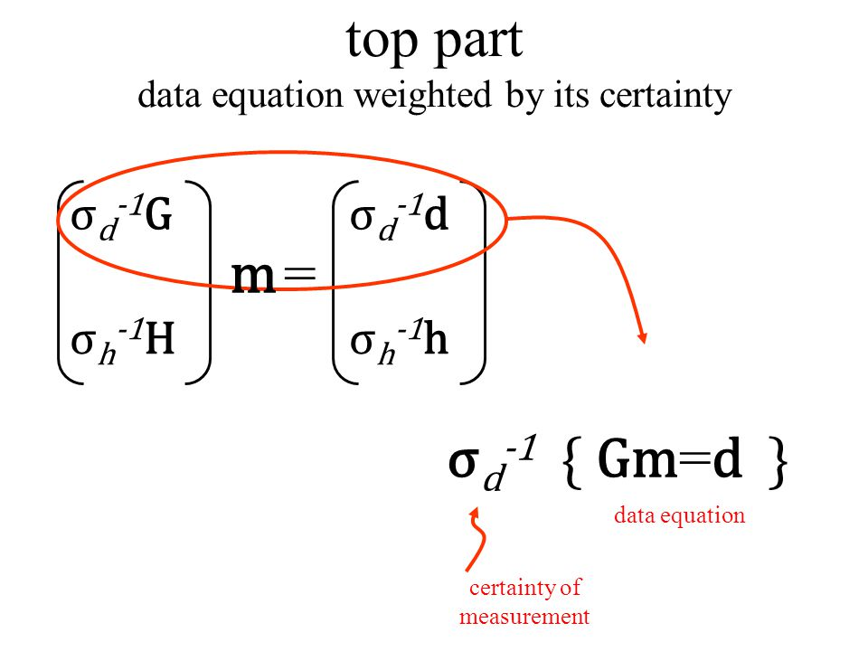 top part data equation weighted by its certainty σ d -1 { Gm = d } data equation σ d -1 G σ h -1 H σ d -1 d σ h -1 h = certainty of measurement m