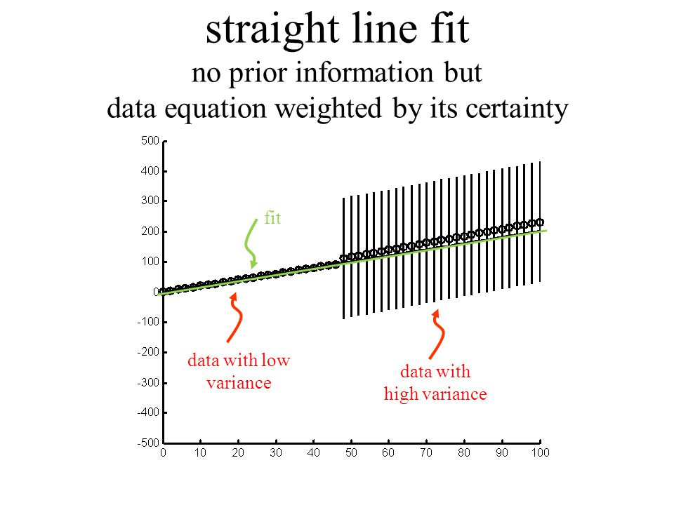 straight line fit no prior information but data equation weighted by its certainty data with high variance data with low variance fit