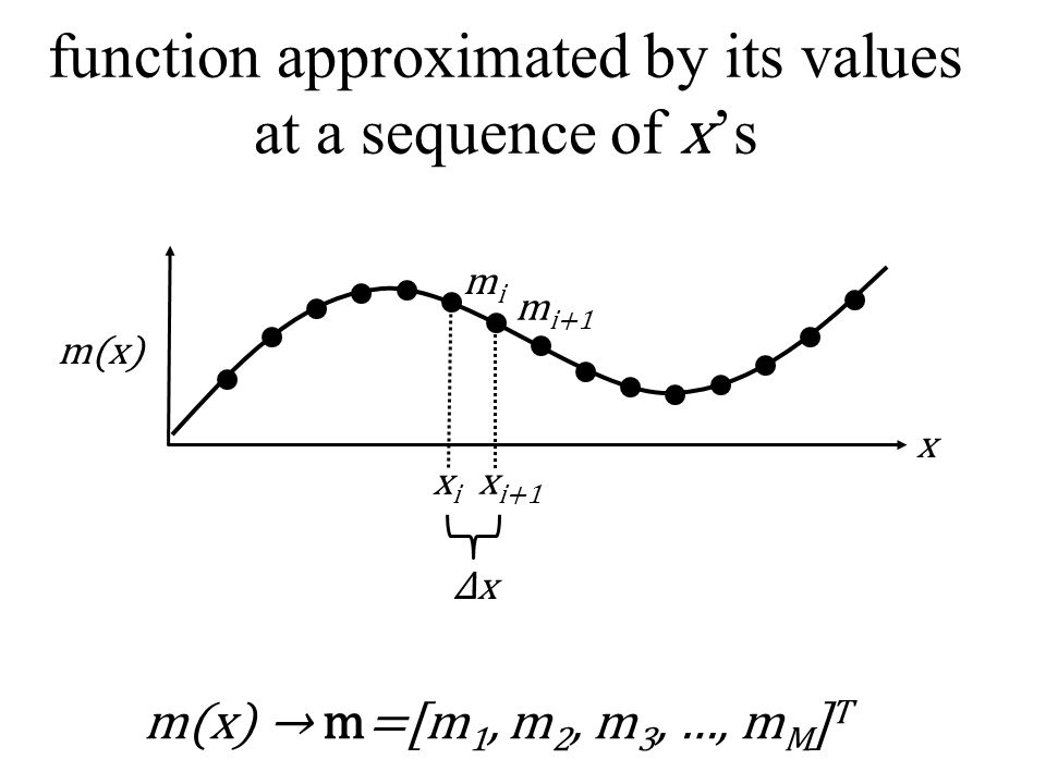 function approximated by its values at a sequence of x 's m(x) x mimi m i+1 xixi x i+1 ΔxΔx m(x) → m=[m 1, m 2, m 3, …, m M ] T