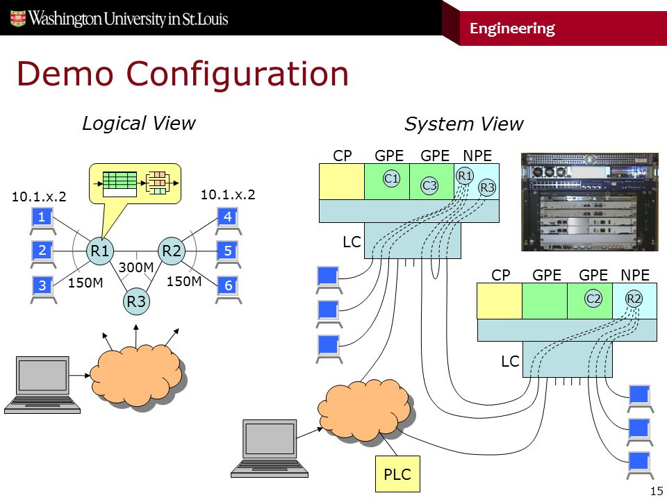 15 Engineering Demo Configuration R1 R2 R3 Logical View CPGPE LC NPE System View CPGPE LC NPE C1 C3 R2 C2 R1 R3 PLC 150M 300M 10.1.x.2 1 2 3 4 5 6