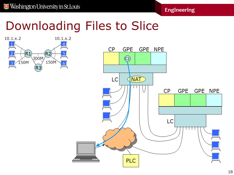 18 Engineering Downloading Files to Slice R1 R2 R3 CPGPE LC NPE CPGPE LC NPE PLC C1 NAT 150M 300M 10.1.x.2 1 2 3 4 5 6