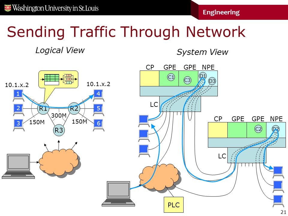 21 Engineering Sending Traffic Through Network Logical View CPGPE LC NPE System View CPGPE LC NPE C1 C3 D2 C2 D1 D3 PLC R1 R2 R3 150M 300M 10.1.x.2 1 2 3 4 5 6