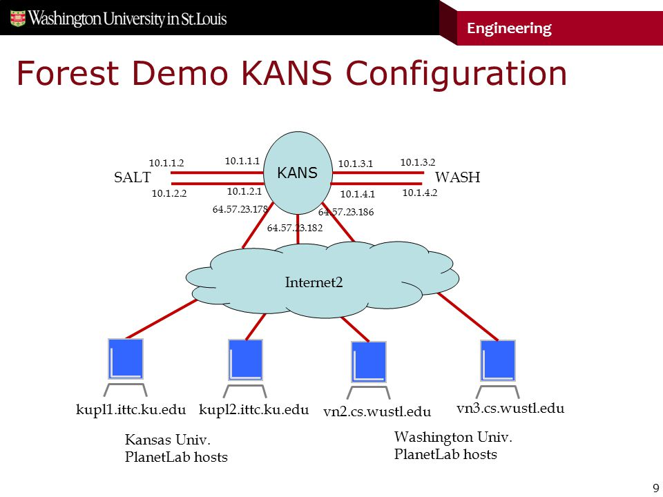 9 Engineering Forest Demo KANS Configuration KANS Kansas Univ.
