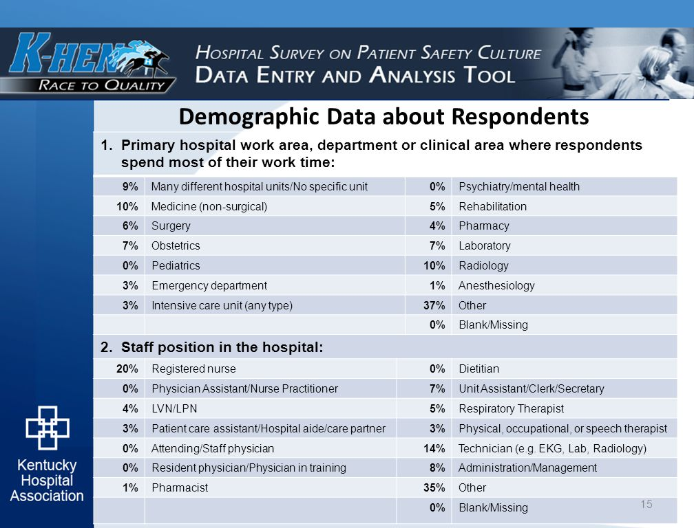 Demographic Data about Respondents 1.