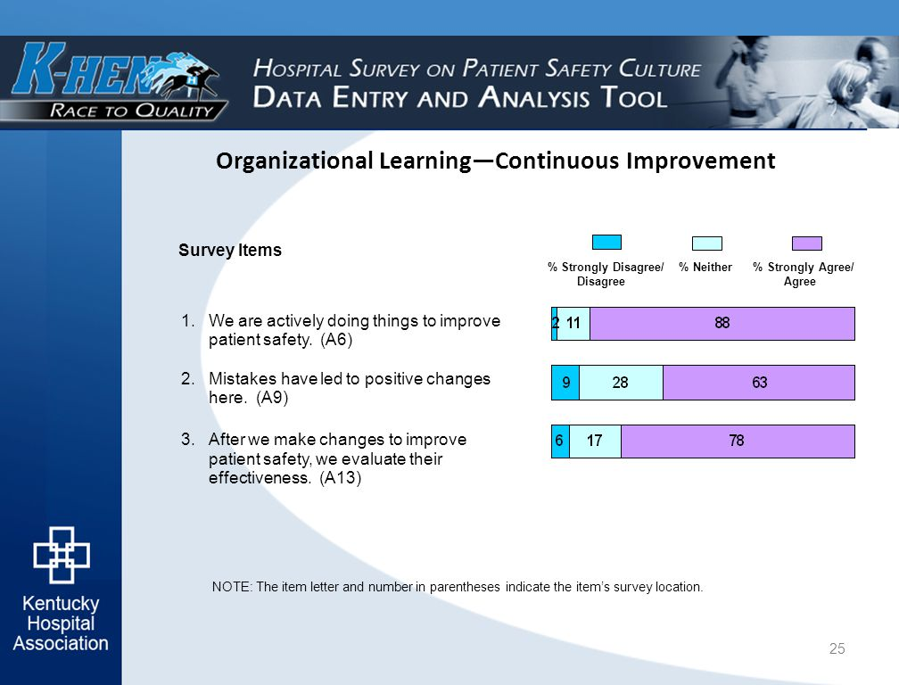 Organizational Learning—Continuous Improvement NOTE: The item letter and number in parentheses indicate the item's survey location.