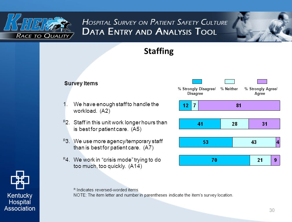 Staffing Survey Items % Strongly Disagree/ % Neither % Strongly Agree/ Disagree Agree R Indicates reversed-worded items.