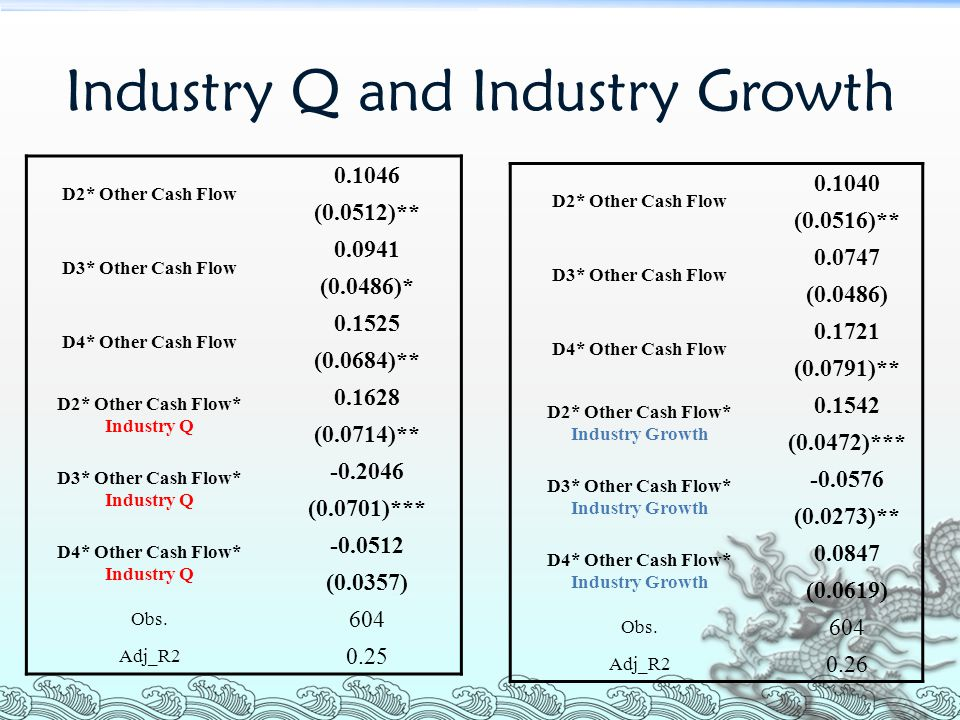 Industry Q and Industry Growth D2* Other Cash Flow 0.1046 (0.0512)** D3* Other Cash Flow 0.0941 (0.0486)* D4* Other Cash Flow 0.1525 (0.0684)** D2* Other Cash Flow* Industry Q 0.1628 (0.0714)** D3* Other Cash Flow* Industry Q -0.2046 (0.0701)*** D4* Other Cash Flow* Industry Q -0.0512 (0.0357) Obs.