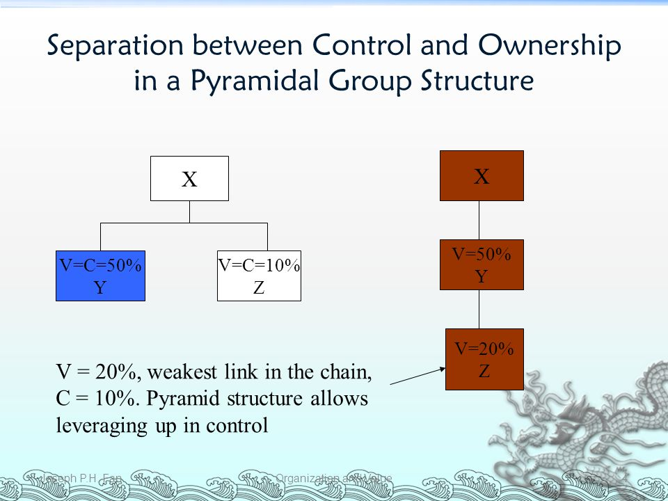 Separation between Control and Ownership in a Pyramidal Group Structure Joseph P.H.