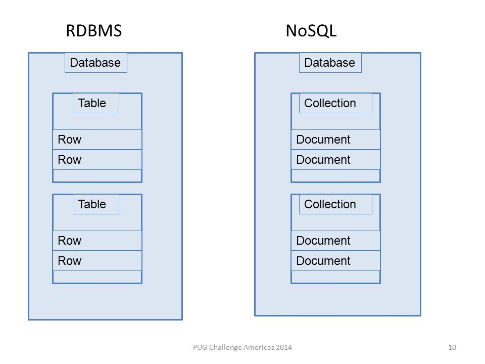 PUG Challenge Americas 2014 Database Table Row Database Collection Document 10 Table Row Collection Document RDBMSNoSQL