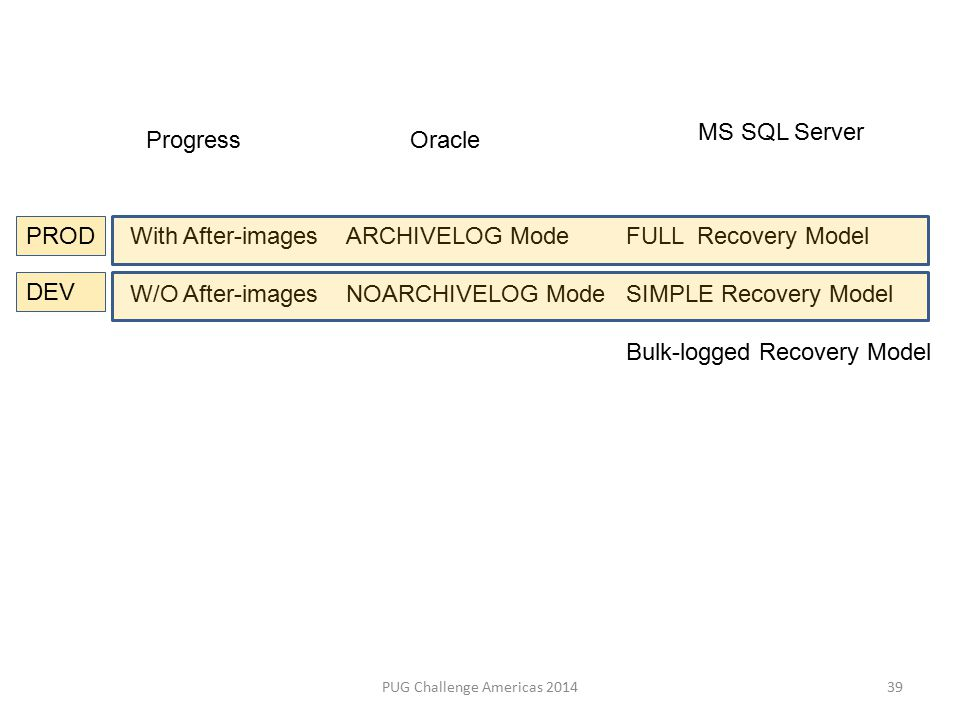 PUG Challenge Americas 2014 ProgressOracle MS SQL Server With After-images W/O After-images ARCHIVELOG Mode NOARCHIVELOG Mode 39 FULL Recovery Model SIMPLE Recovery Model Bulk-logged Recovery Model PROD DEV