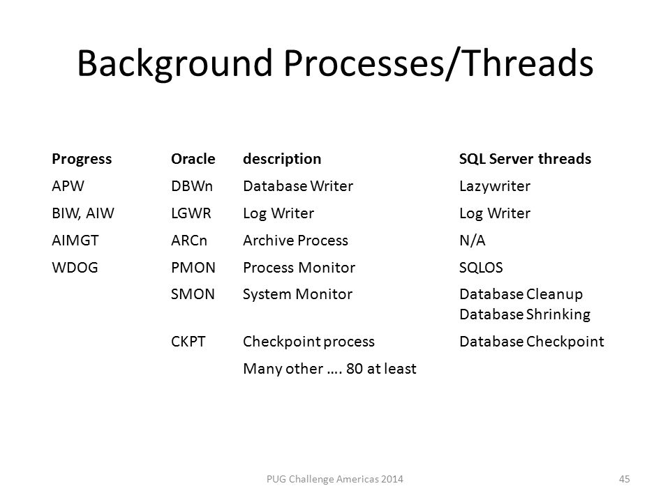 Background Processes/Threads PUG Challenge Americas 2014 ProgressOracledescriptionSQL Server threads APWDBWnDatabase WriterLazywriter BIW, AIWLGWRLog Writer AIMGTARCnArchive ProcessN/A WDOGPMONProcess MonitorSQLOS SMONSystem MonitorDatabase Cleanup Database Shrinking CKPTCheckpoint processDatabase Checkpoint Many other ….