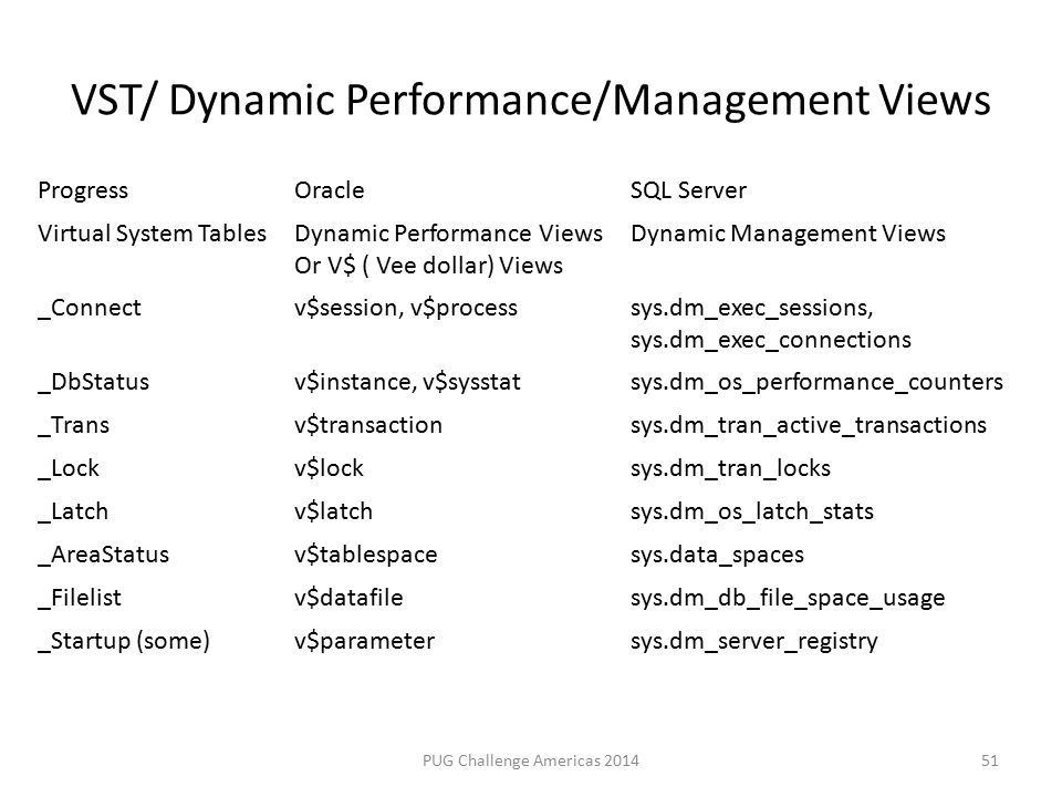 VST/ Dynamic Performance/Management Views PUG Challenge Americas 2014 ProgressOracleSQL Server Virtual System TablesDynamic Performance Views Or V$ ( Vee dollar) Views Dynamic Management Views _Connectv$session, v$processsys.dm_exec_sessions, sys.dm_exec_connections _DbStatusv$instance, v$sysstatsys.dm_os_performance_counters _Transv$transactionsys.dm_tran_active_transactions _Lockv$locksys.dm_tran_locks _Latchv$latchsys.dm_os_latch_stats _AreaStatusv$tablespacesys.data_spaces _Filelistv$datafilesys.dm_db_file_space_usage _Startup (some)v$parametersys.dm_server_registry 51
