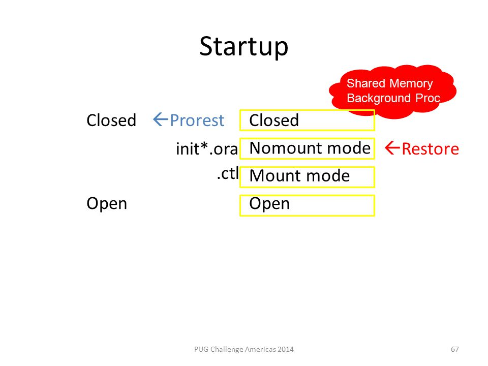 Startup PUG Challenge Americas 2014 Closed Nomount mode Mount mode Open  Prorest  Restoreinit*.ora.ctl Shared Memory Background Proc 67
