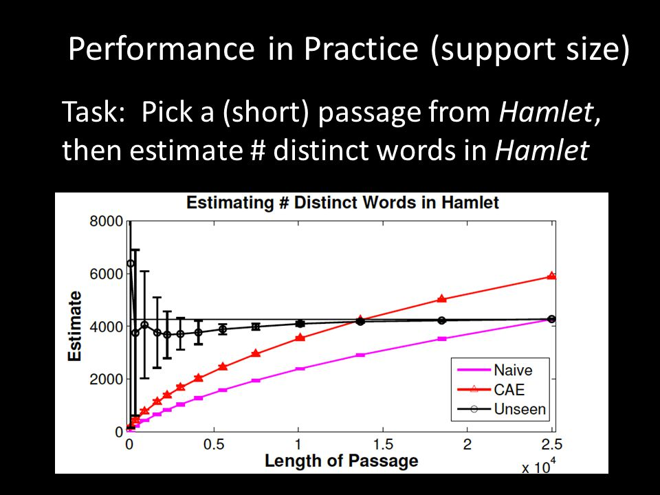 Performance in Practice (support size) Task: Pick a (short) passage from Hamlet, then estimate # distinct words in Hamlet
