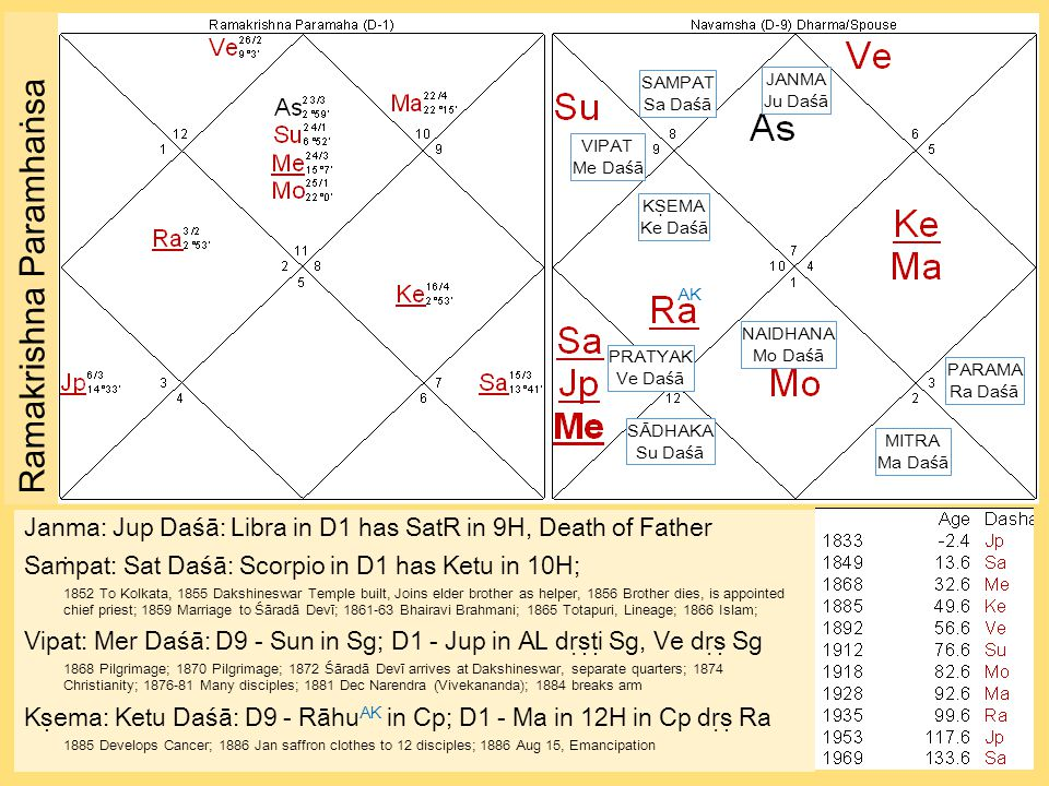Ramakrishna Paramhaṅsa Janma: Jup Daśā: Libra in D1 has SatR in 9H, Death of Father Saṁpat: Sat Daśā: Scorpio in D1 has Ketu in 10H; 1852 To Kolkata, 1855 Dakshineswar Temple built, Joins elder brother as helper, 1856 Brother dies, is appointed chief priest; 1859 Marriage to Śāradā Devī; 1861-63 Bhairavi Brahmani; 1865 Totapuri, Lineage; 1866 Islam; Vipat: Mer Daśā: D9 - Sun in Sg; D1 - Jup in AL dṛṣṭi Sg, Ve dṛṣ Sg 1868 Pilgrimage; 1870 Pilgrimage; 1872 Śāradā Devī arrives at Dakshineswar, separate quarters; 1874 Christianity; 1876-81 Many disciples; 1881 Dec Narendra (Vivekananda); 1884 breaks arm Kṣema: Ketu Daśā: D9 - Rāhu AK in Cp; D1 - Ma in 12H in Cp dṛṣ Ra 1885 Develops Cancer; 1886 Jan saffron clothes to 12 disciples; 1886 Aug 15, Emancipation JANMA Ju Daśā SAMPAT Sa Daśā VIPAT Me Daśā KṢEMA Ke Daśā PRATYAK Ve Daśā SĀDHAKA Su Daśā NAIDHANA Mo Daśā MITRA Ma Daśā PARAMA Ra Daśā AK