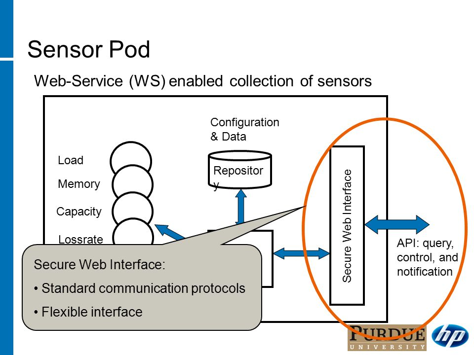 Sensor Pod Secure Web Interface Controller Latency Lossrate Bandwidth Load Capacity Memory Repositor y Configuration & Data API: query, control, and notification Web-Service (WS) enabled collection of sensors Secure Web Interface: Standard communication protocols Flexible interface