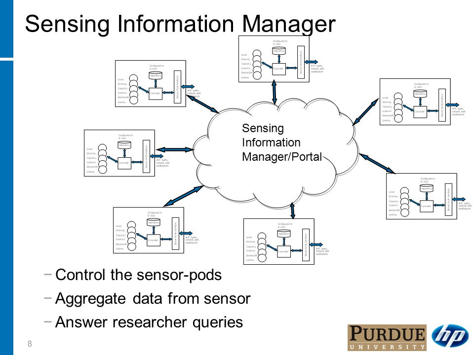 8 Sensing Information Manager −Control the sensor-pods −Aggregate data from sensor −Answer researcher queries Sensing Information Manager/Portal