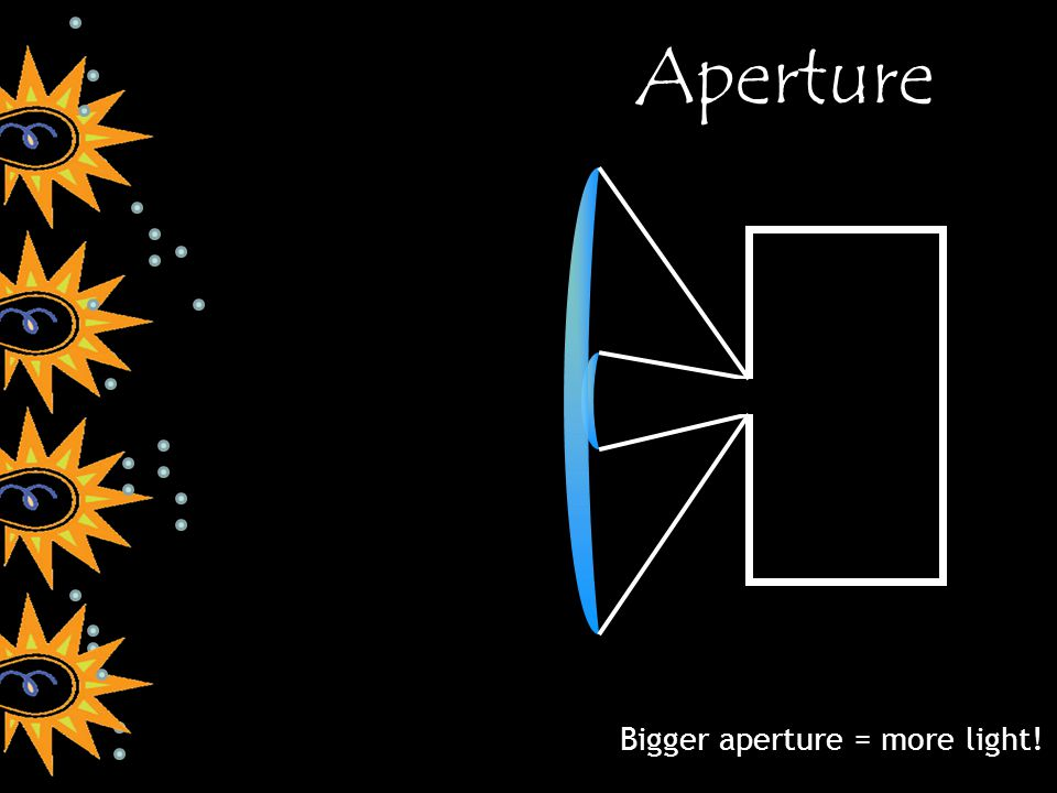 Bigger aperture = more light! Aperture