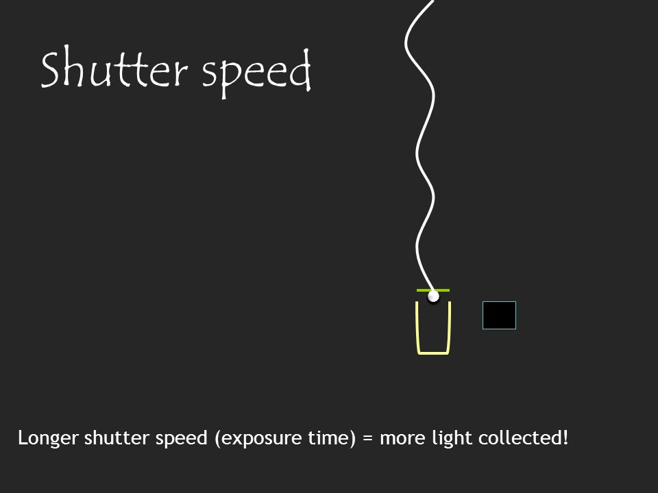 Longer shutter speed (exposure time) = more light collected! Shutter speed