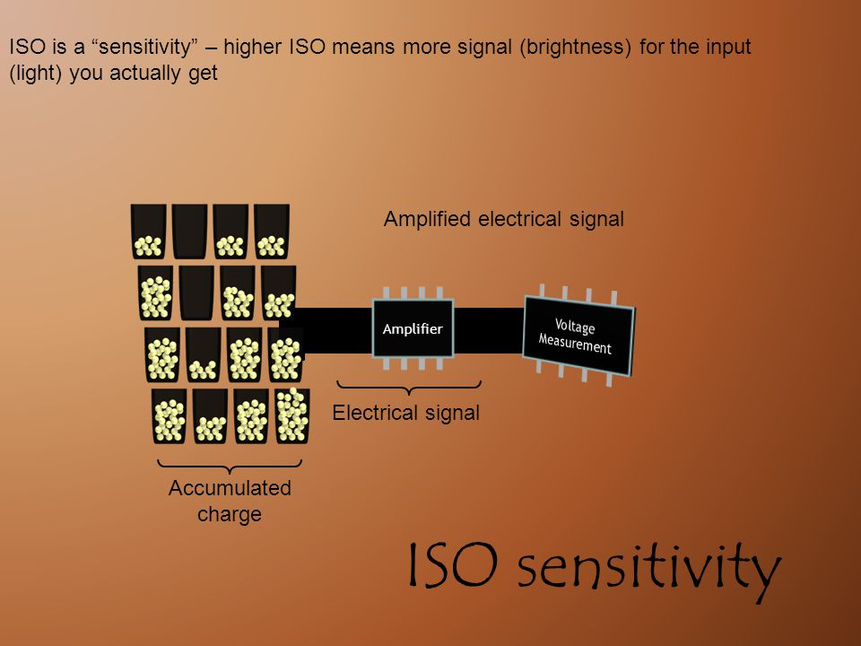 Electrical signal Accumulated charge Amplifier Amplified electrical signal ISO is a sensitivity – higher ISO means more signal (brightness) for the input (light) you actually get ISO sensitivity