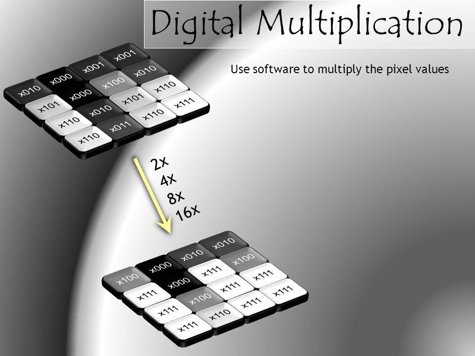 Use software to multiply the pixel values 2x 4x 8x 16x Digital Multiplication