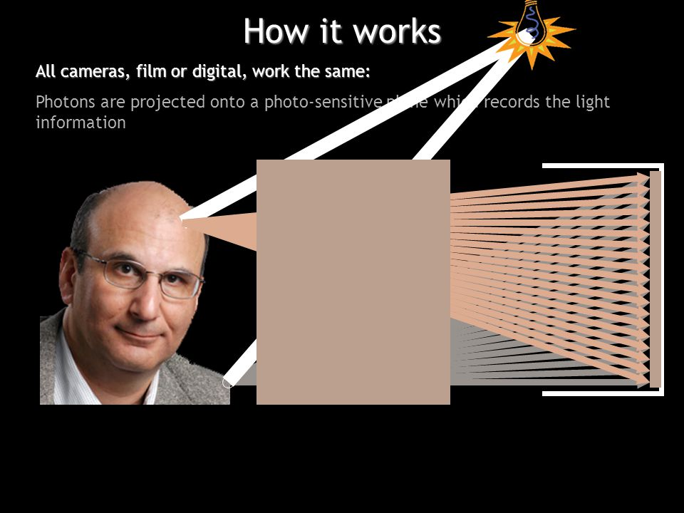 All cameras, film or digital, work the same: Photons are projected onto a photo-sensitive plane which records the light information How it works