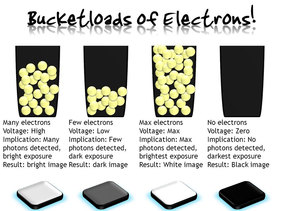 Many electrons Voltage: High Implication: Many photons detected, bright exposure Result: bright image Few electrons Voltage: Low Implication: Few photons detected, dark exposure Result: dark image Max electrons Voltage: Max Implication: Max photons detected, brightest exposure Result: White image No electrons Voltage: Zero Implication: No photons detected, darkest exposure Result: Black image