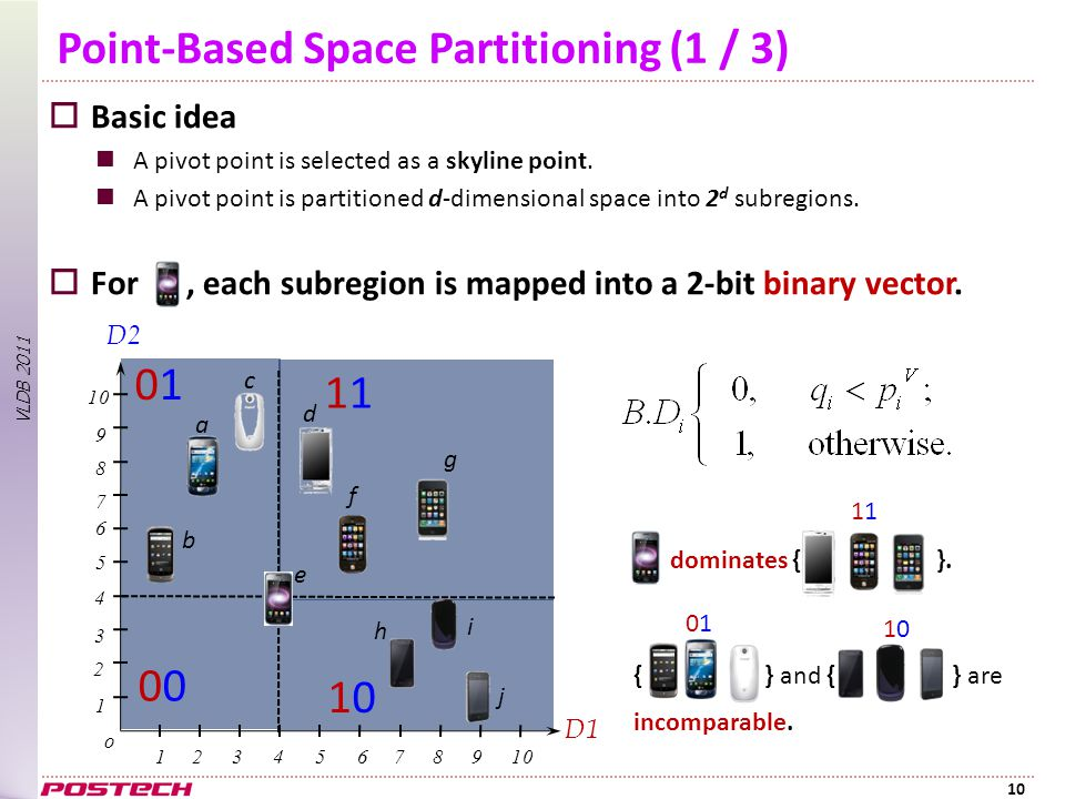 VLDB 2011 Point-Based Space Partitioning (1 / 3)  Basic idea A pivot point is selected as a skyline point.