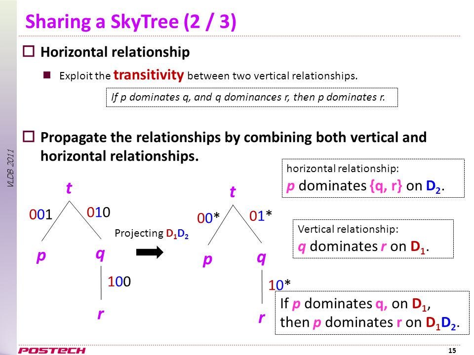 VLDB 2011 Sharing a SkyTree (2 / 3)  Horizontal relationship Exploit the transitivity between two vertical relationships.