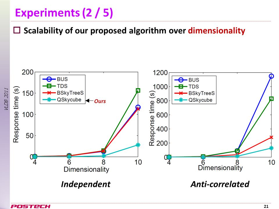 VLDB 2011 Experiments (2 / 5)  Scalability of our proposed algorithm over dimensionality 21 IndependentAnti-correlated Ours