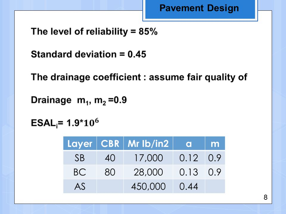 Pavement Design LayerCBRMr Ib/in2am SB4017,0000.120.9 BC8028,0000.130.9 AS450,0000.44 8